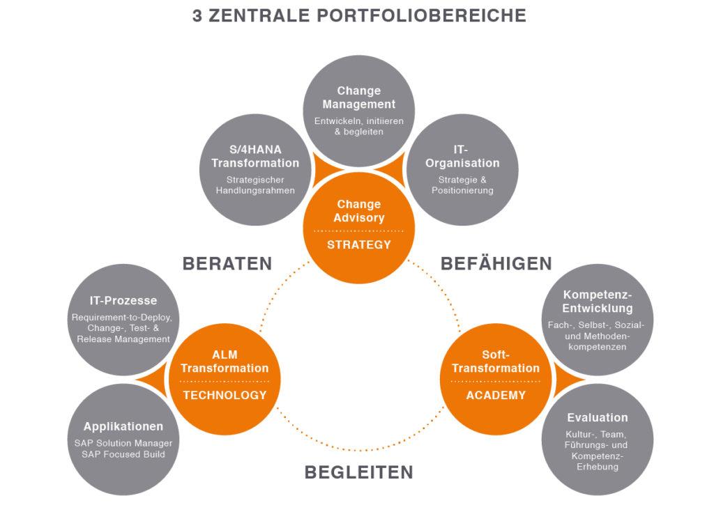 Portfolio Synaworks GmbH · Strategy Technology Academy · SAP und Strategieberatung Heidelberg